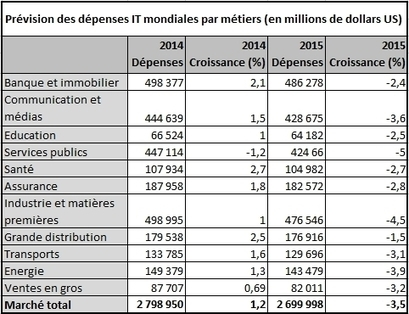 Les dépenses informatiques par métiers reculent de 3,5% en 2015 - ZDNet France | New technology | Scoop.it