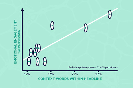 The 1,072 Words That Will Change How You Write Headlines Forever | #CMIHECS | Scoop.it