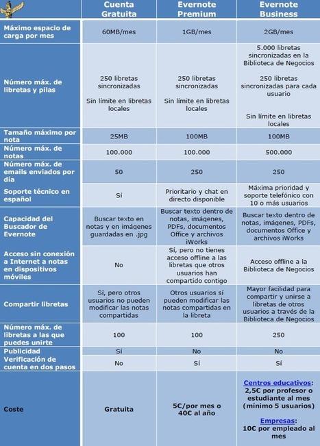 ¿Qué tipo de cuenta de Evernote necesito? | Informática Educativa y TIC | Scoop.it
