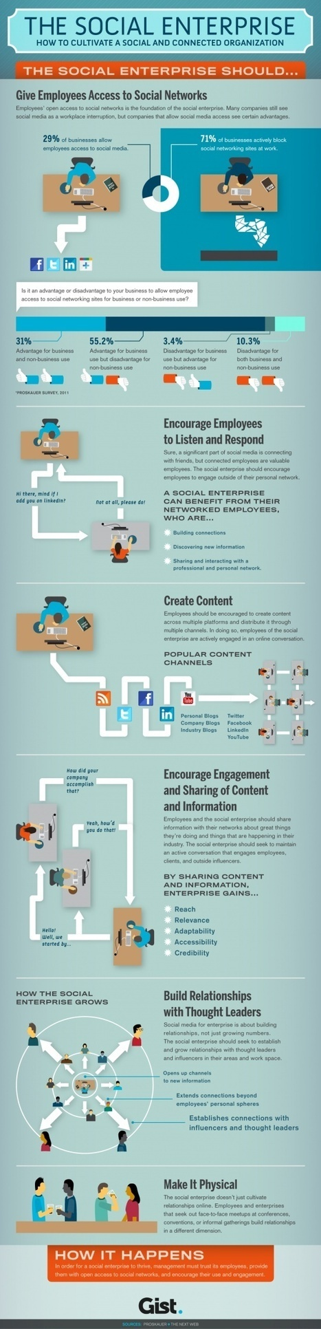 The Social Enterprise - How to Cultivate a Social and Connected Organization [Infographic] | Panorama des médias sociaux | Scoop.it