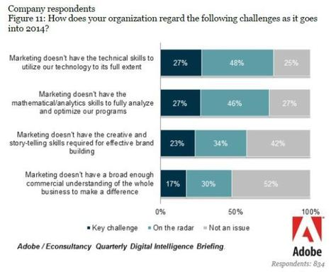 Majority of Marketers Say They Don't Have the Digital Tools They Need to Succeed | Social Media Marketing | Scoop.it
