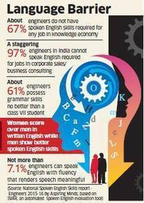 How English-speaking skills are keeping Indian engineers away from their dream ... - Economic Times | Applied linguistics and knowledge engineering | Scoop.it