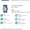 Infographie : Les pratiques en matière de showrooming | Daily Digital Marketing | Scoop.it