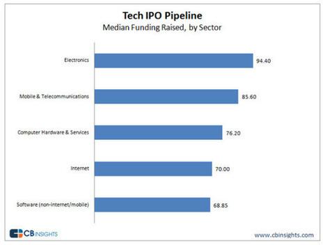 Tech IPO Pipeline Report | Tech IPOs | Scoop.it