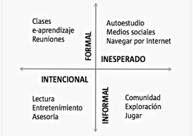 Laura Rosillo: Educación Líquida | Curación de contenidos-educación,: METODOLOGIAS  i TIC | Scoop.it