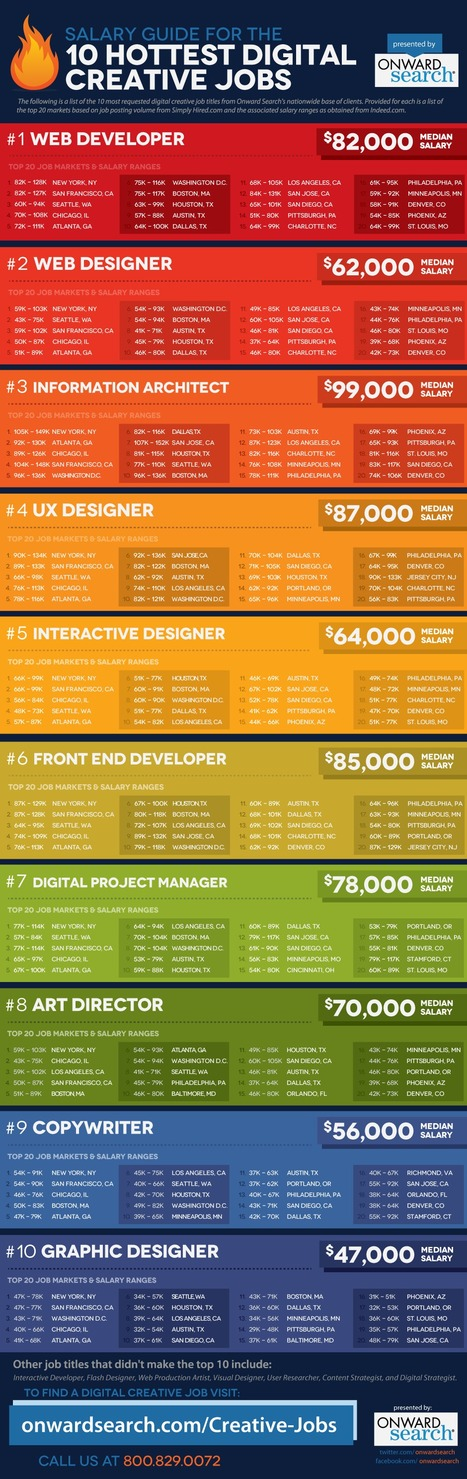 Digital Creative Jobs: Salary Comparison Guide | CareerOz | Scoop.it