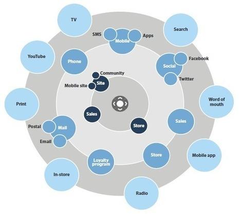 Dag AIDA: Revolutionair redesign van de marketing funnel? [Onderzoek] | Creative Feeds | Scoop.it