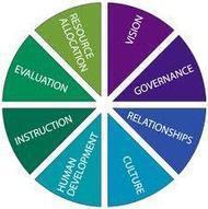 Applying Constructivist Leadership in the School Setting | Leadership in education | Scoop.it