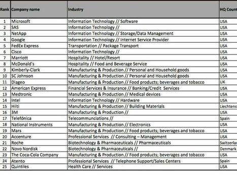 Great Place To Work: pubblicata la classifica delle multinazionali dove si lavora meglio - Event Report   Social Media Italy   Scoop.it