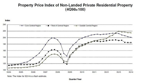Private property prices down for fourth straight quarter: URA | Asia Property | Scoop.it