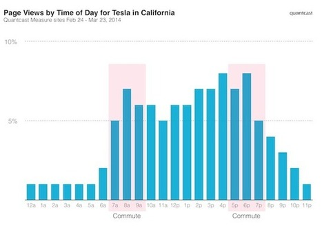 Tesla Drivers Are Using Their In-Dash Browser To Keep Up With The News, Quantcast Says | TechCrunch | Entrepreneurship, Innovation | Scoop.it