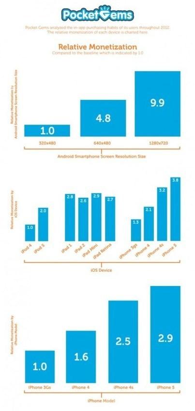 Los jugadores con móviles de gran resolución gastan más en compras In-App | Social Media e Innovación Tecnológica | Scoop.it