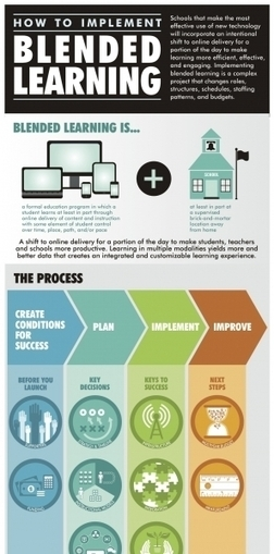 Blended Learning Infographic plus Free Implementation Guide | Blended Learning | Scoop.it