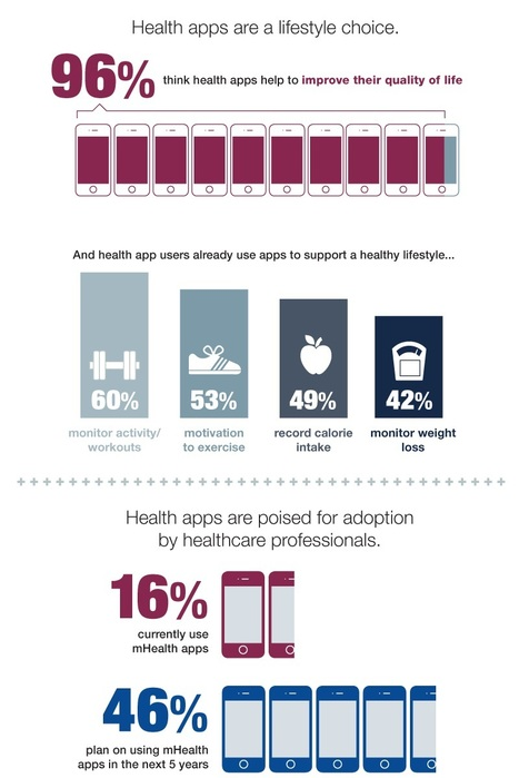 Most mHealth App Users, Providers Say Apps Improve Quality of Life - iHealthBeat | healthcare technology | Scoop.it