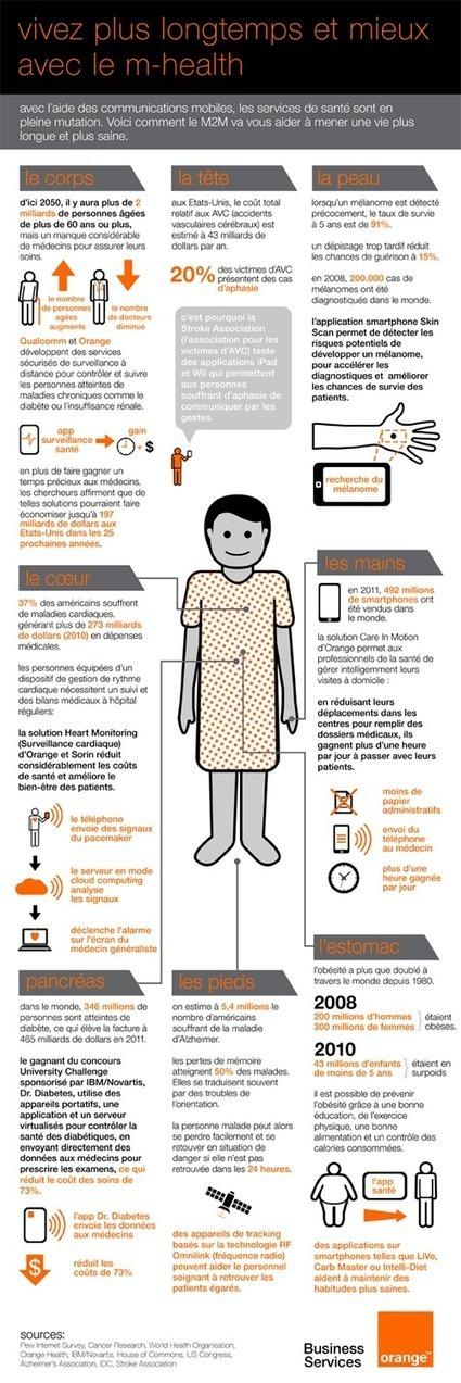 Infographie : la m-santé par Orange | La Santé Connectée | Scoop.it