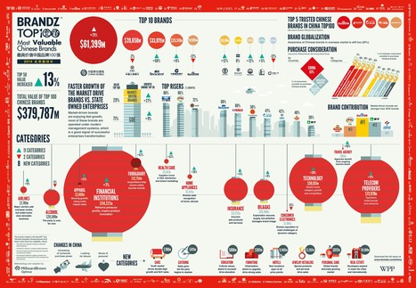 The 100 Most Valuable Chinese Brands | China Technology | Scoop.it