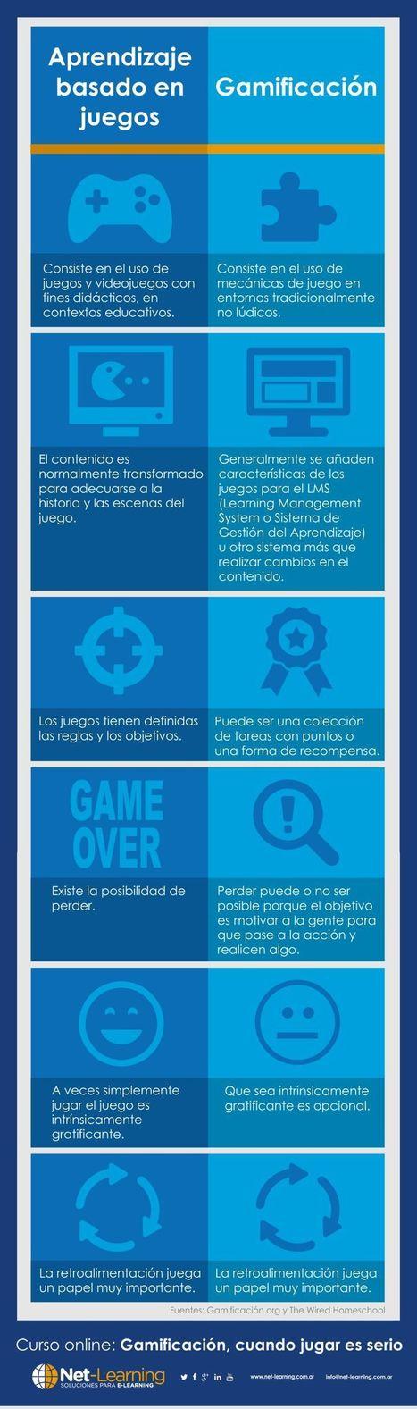 Aprendizaje Basado en Juegos vs Gamificación « Educacion – articuloseducativos.es | TIC, TAC, Educació | Scoop.it