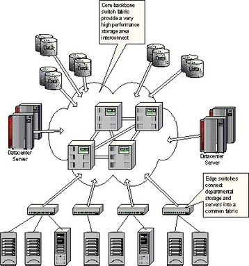 Avail the Advanced SAN Training and Master over the Storage Network | Studies | Scoop.it
