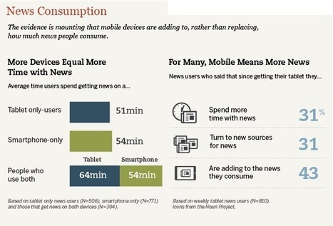 Le boom des audiences mobiles bouleverse l'info | Metamedia | Communication Romande | Scoop.it