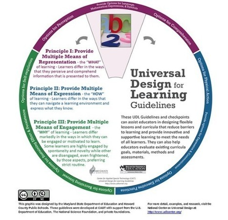 Virtual Learning Network: Universal Design for Learning | Universal Design for Learning and Curriculum | Scoop.it