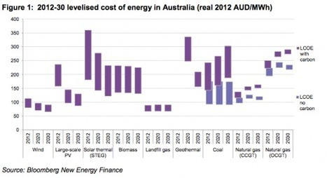 In Australia, Wind Power Is Already Cheaper Than Fossil Fuels, And Solar Is Right Behind   Renewable Energy World   Scoop.it