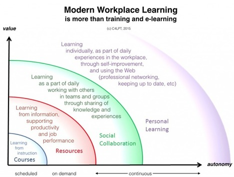 The Modern L&D Dept requires other skills than instructional design | open course on Technology Enhanced Learning - ocTEL | Scoop.it