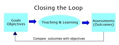 COL - Best Practice: Bloom's Taxonomy | How Many Ways Can We Describe and Revise Bloom's Taxonomy? | Scoop.it