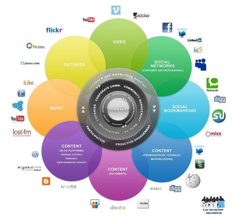 Social Marketing B2B : De la proposition de valeur au Mix marketing | Emarketing | Scoop.it