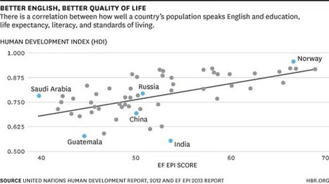 Countries with Better English Have Better Economies - blogs.hbr.org (blog) | Business English and ESP | Scoop.it