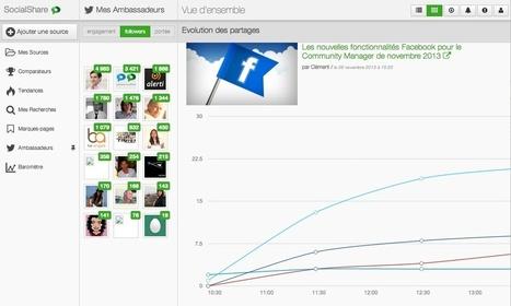 SocialShare - L'outil social media déjà indispensable - Journal du CM | Coaching digital | Scoop.it