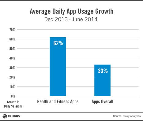 Health and Fitness Apps Finally Take Off, Fueled by Fitness Fanatics | mHealth and eHealth | Scoop.it