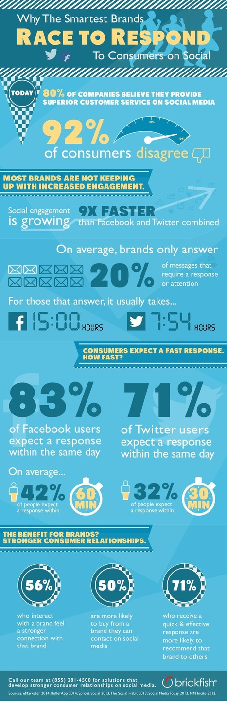 Why The Smartest Brands Race To Respond To Consumers On Social Media [INFOGRAPHIC] | Small business Marketing | Scoop.it