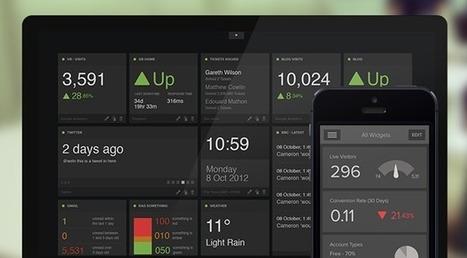 Concevoir vos interfaces graphiques en flat design[ Usaddict: Ressources sur l'ergonomie des interfaces (le blog Usabilis)]   Web design   Scoop.it