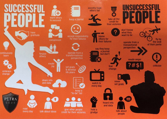 The Differences Between Successful People and Unsuccessful People   Educate Sansar   Scoop.it