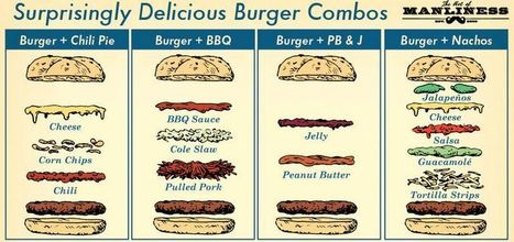 Mouth-Watering Burger Graphics - This Chart Offers Eight Unusual & Delicious Burger Combos (TrendHunter.com)   Urban eating   Scoop.it