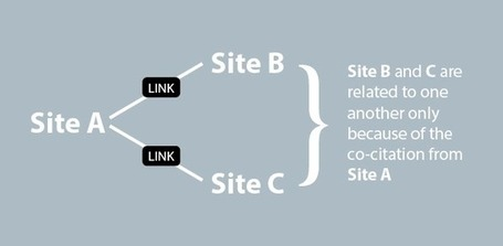 Co-Citation and Co-Occurrence – The Next Big Thing in SEO | Real Tech News | Scoop.it