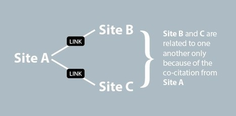 Co-Citation and Co-Occurrence – The Next Big Thing in SEO - Search Engine Journal | Socialized SEO | Scoop.it