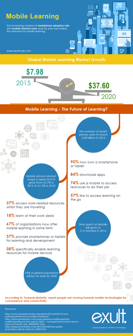 The Increasing Demand for Mobile Learning Infographic | m-learning (UkrEl11) | Scoop.it