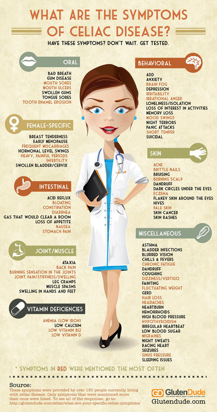 Celiac Disease Symptoms: A Free Infographic | The Whole Truth & Nothing but the Truth About Gluten-Free Diet | Scoop.it