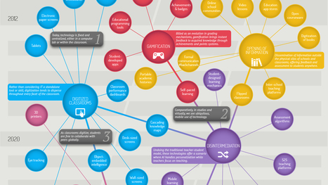 Mapping The Future Of Education Technology | Leadership for 21st century schools | Scoop.it