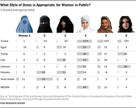How people in Muslim countries prefer women to dress in public | GEOPOLITICS | Scoop.it