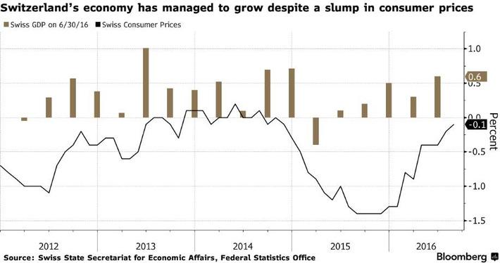 La economía suiza aprende a vivir con la caída de los precios | Top Noticias | Scoop.it