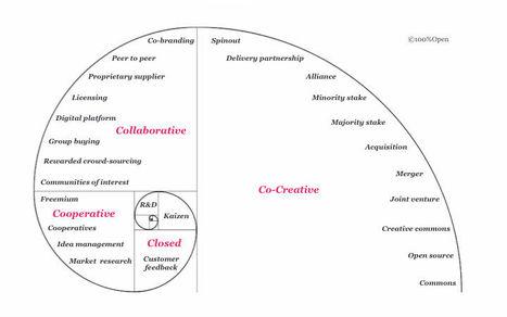 Open Business Models – 100% Open | Peer2Politics | Scoop.it