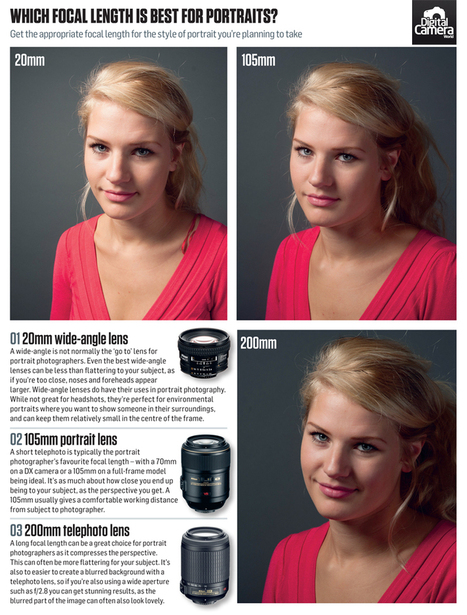 What is the best aperture and focal length for portraits? | Digital Camera World | Everything Photographic | Scoop.it