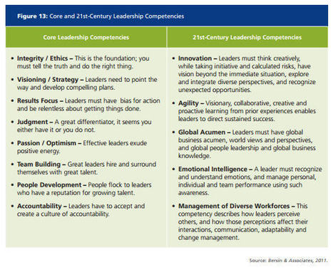 What Makes a 21st Century Leader? | Siglo XXI Desafíos e incertidumbres | Scoop.it