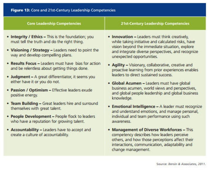 What Makes a 21st Century Leader?   Coaching Leaders   Scoop.it
