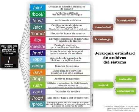 La estructura de directorios en linux | | Siguiendo a Linux | Scoop.it