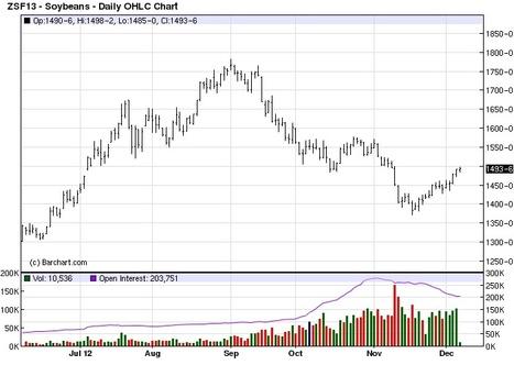Will soybeans make it back to $15 a bushel?   Grain du Coteau : News ( corn maize ethanol DDG soybean soymeal wheat livestock beef pigs canadian dollar)   Scoop.it