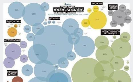 Las 10 herramientas para aprovechar al máximo tus redes sociales corporativas famosas | AgenciaTAV - Asistencia Virtual | Scoop.it