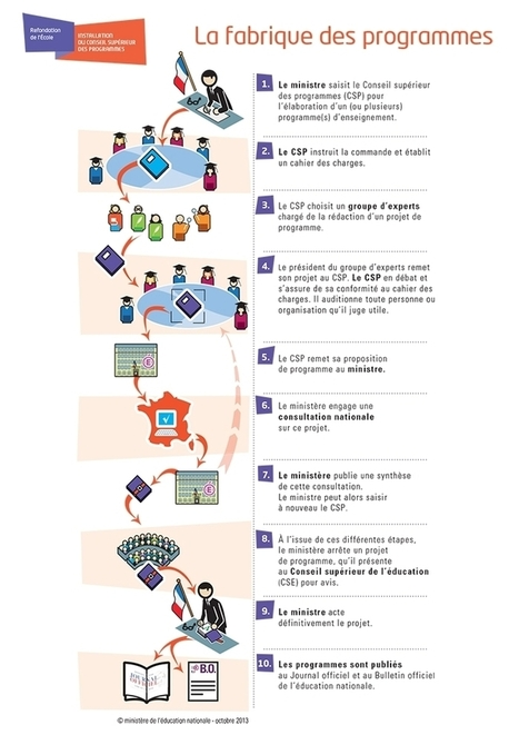 FRANCE La Fabrique des Programmes | Infographie | EFL-ESL, ELT, Education | Language - Learning - Teaching - Educating | Scoop.it